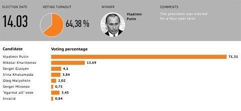 Nước Nga chờ đón Tổng thống mới ảnh 16