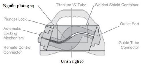nhiễm phóng xạ, phóng xạ Irridium 192, thiết bị chụp ảnh không hủy thể NDT