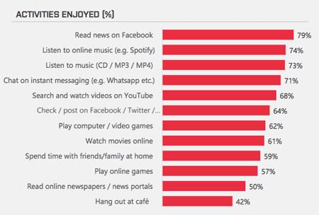 người trẻ, teen, facebook, mạng xã hội, giao tiếp