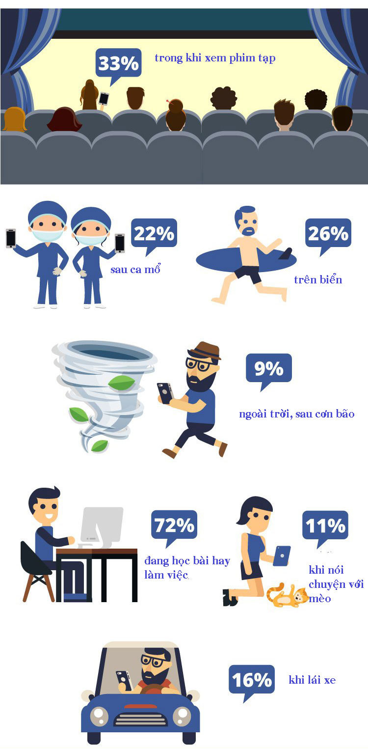 Facebook, nghiện Facebook, infographic, công nghệ