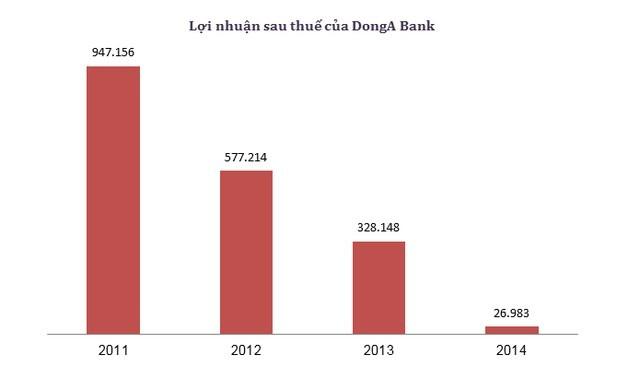 DongABank một ngày trước quyết định số phận