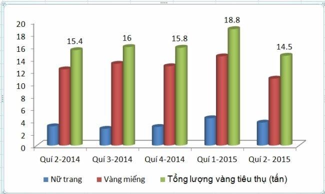 Việt Nam tiêu thụ 14,5 tấn vàng trong quý 2