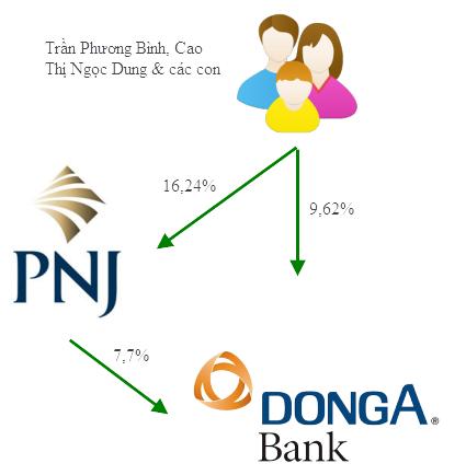 Tài sản nghìn tỷ gia đình TGĐ DongABank Trần Phương Bình