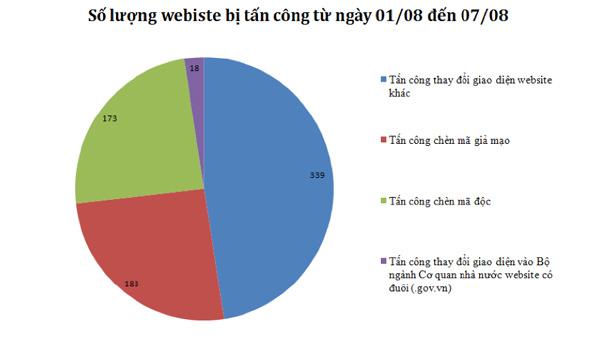 VNCERT: 357 website bị tấn công chỉ trong 1 tuần