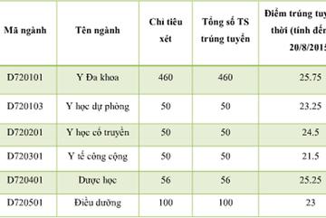 Điểm chuẩn tạm thời của ĐH Y dược Hải Phòng, ĐH Y dược Thái Bình