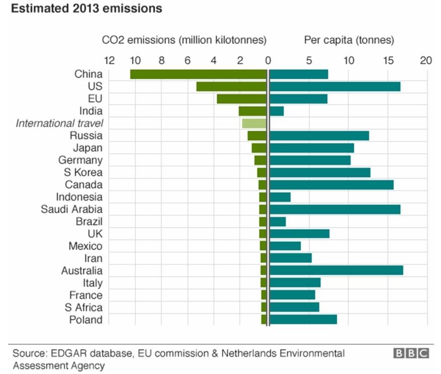 Úc đặt mục tiêu mới cho phát thải khí nhà kính
