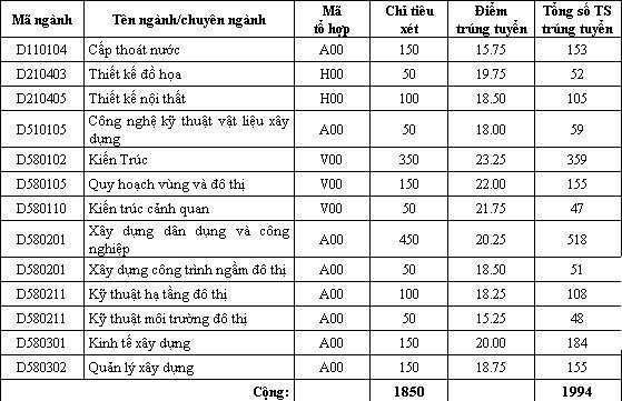 Trường ĐH Kiến trúc Hà Nội, điểm chuẩn