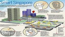Đề xuất phát triển TP thông minh ở Đà Nẵng, Hạ Long, Phú Quốc