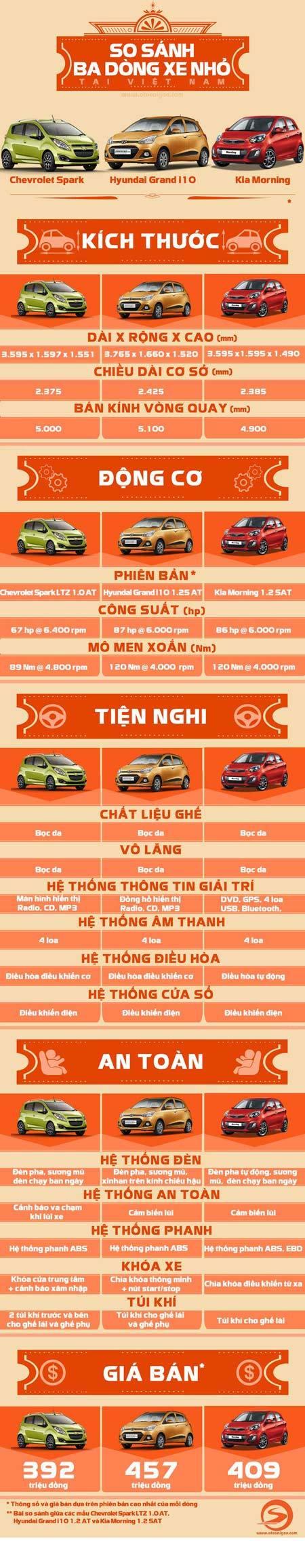 Ba ôtô nhỏ giá 400 triệu đồng tại Việt Nam
