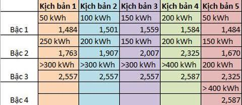 Điện về một giá 1.747 đồng/kWh?