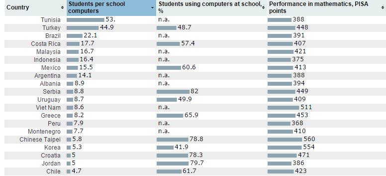 Thiết bị hiện đại có giúp học sinh giỏi hơn?