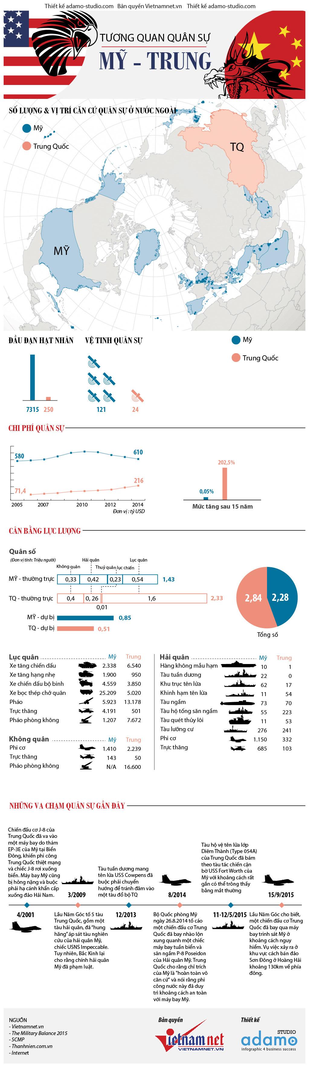 sức mạnh quân sự, đọ sức, so sánh, Mỹ, Trung Quốc