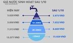 Giá nước sắp nóng như giá điện