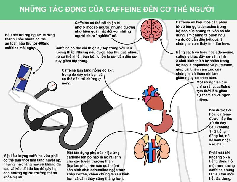 caffeine, trà, cà phê, nước ngọt có ga