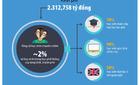 Hơn 2.300 tỷ đồng phát triển trường chuyên