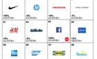 Nokia giờ ở đâu trong top thương hiệu toàn cầu?