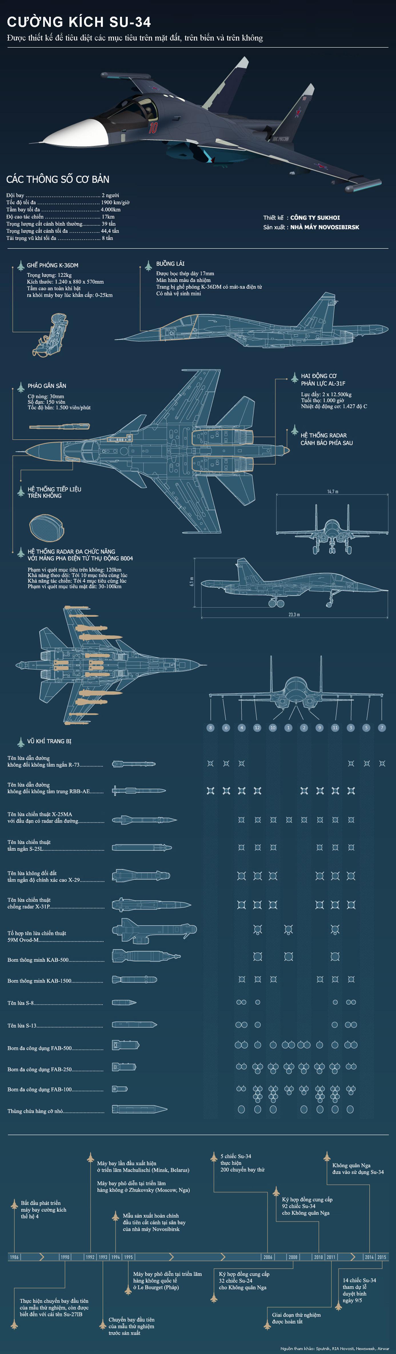 Nga, Su-34, cường kích, ném bom, chiến đấu cơ, siêu cơ, IS, Syria, bí mật