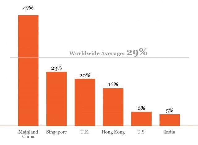 Tháo chạy khỏi Trung Quốc: Làn sóng 'di dân' tỷ đô