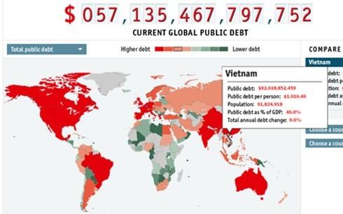 Nợ công mỗi năm tăng 8 tỷ USD, dân gánh 1.000 USD/người