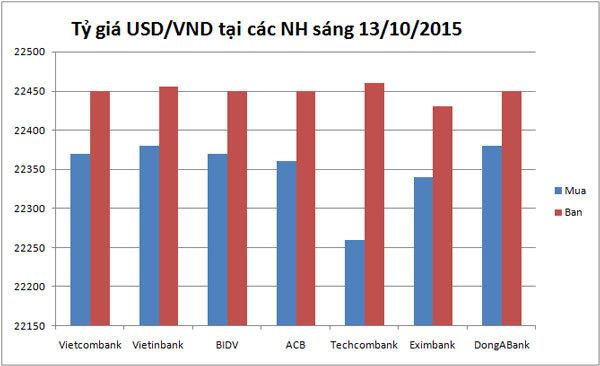 USD bất ngờ tăng mạnh trở lại