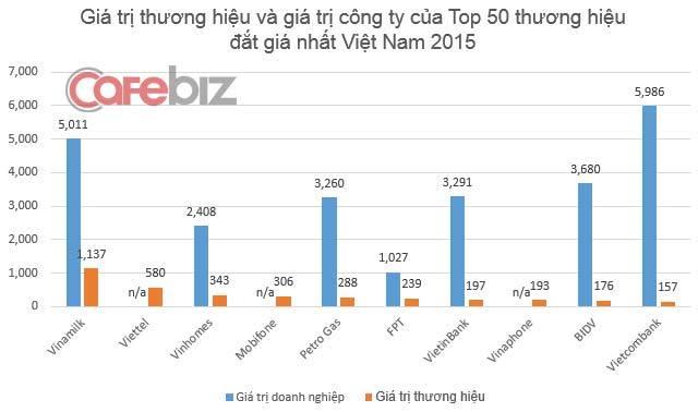 50 thương hiệu lớn nhất Việt Nam chưa bằng 1/2 thương hiệu Malaysia
