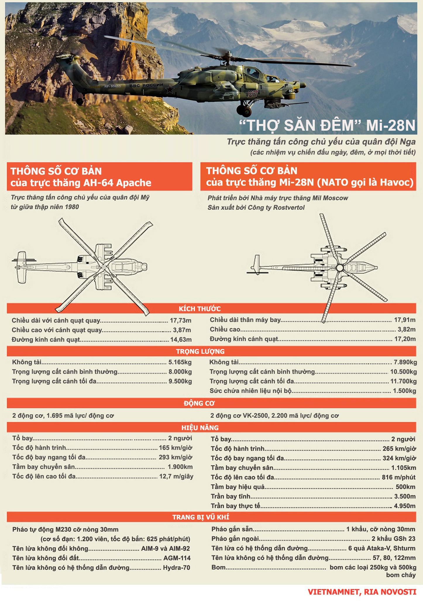 AH-64, Apache, Mi-28N, trực thăng, tấn công, thợ săn đêm, Infographic, kẻ tàn sát