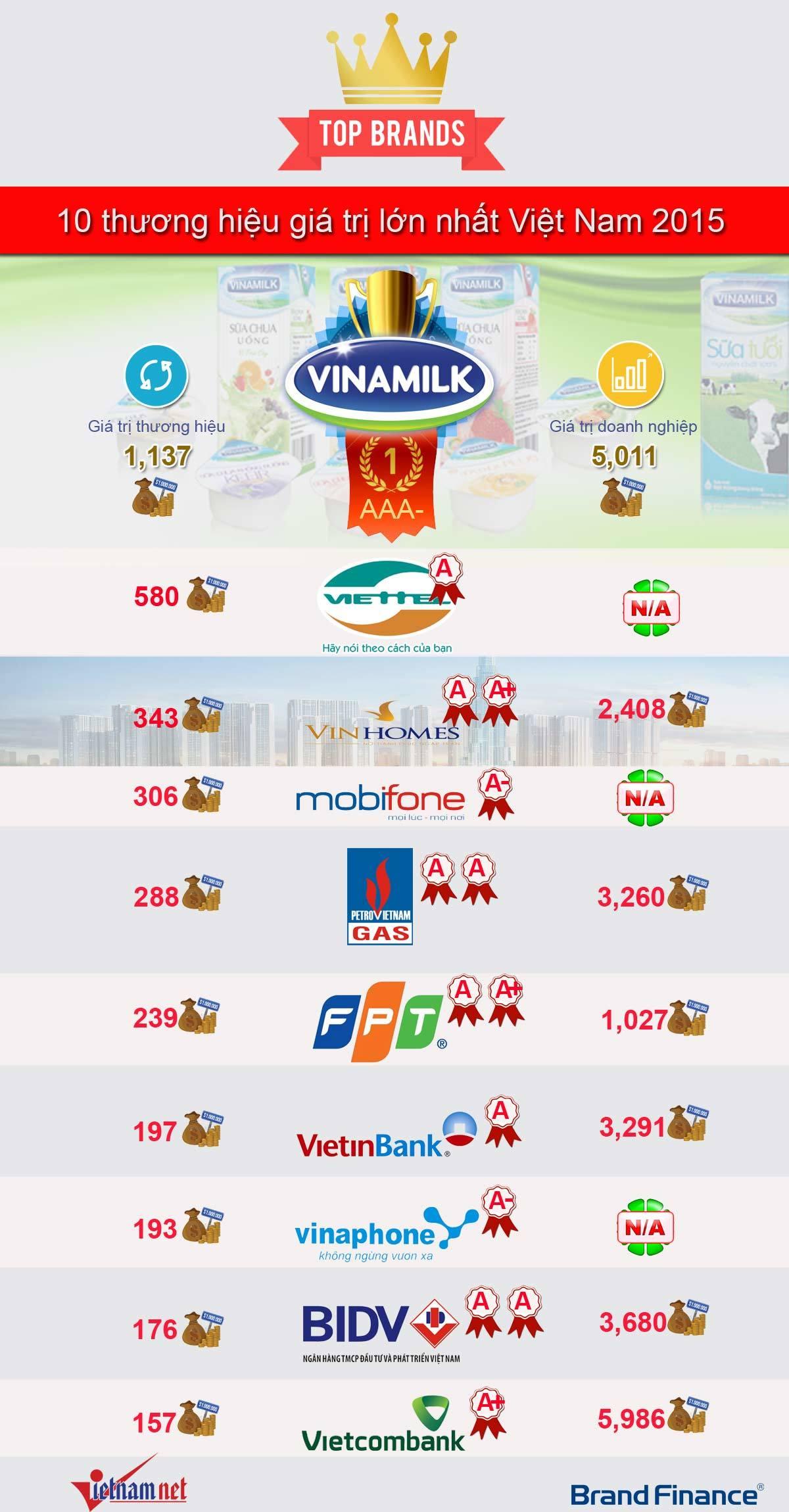 10 tên tuổi nổi nhất Việt Nam có giá 5,5 tỷ USD