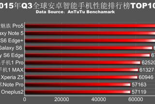 10 smartphone Android siêu tốc nhất