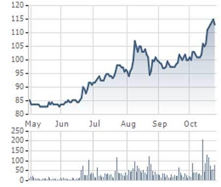 Đại gia Singapore hỏi mua vốn NN ở Vinamilk với giá 4 tỷ USD