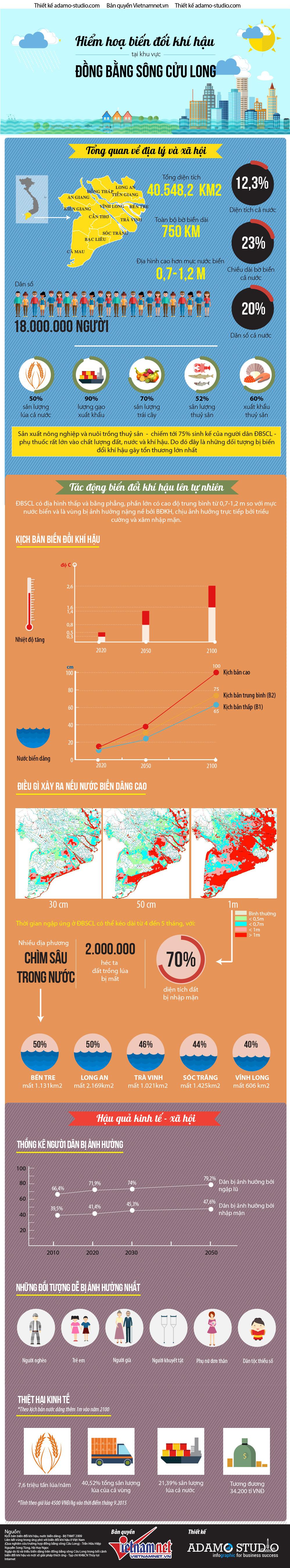 biến đổi khí hậu, ĐBSCL, lúa gạo, kinh tế
