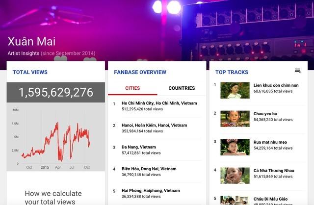 'Bé' Xuân Mai đánh bại Lady Gaga trên Youtube