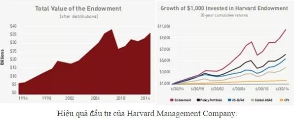Harvard, đại học phi lợi nhuận, kinh doanh