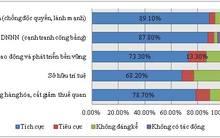 Top 500 doanh nghiệp lớn nhất Việt Nam 2015