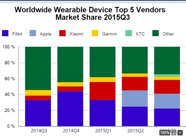 Thị trường thiết bị đeo: Trung lên, Hàn xuống