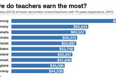 Giáo viên ở đâu có lương 100 ngàn USD?