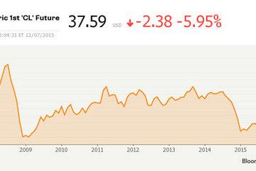 Giá dầu giảm kỷ lục xuống còn 38 USD/thùng