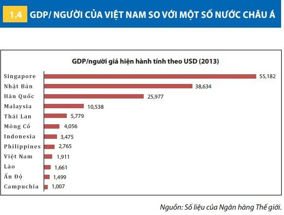 GDP, Việt Nam, Philippines, tăng trưởng, năng suất lao động, thu nhập bình quân, GDP, Việt-Nam, Philippines, tăng-trưởng, năng-suất-lao-động, thu-nhập-bình-quân,