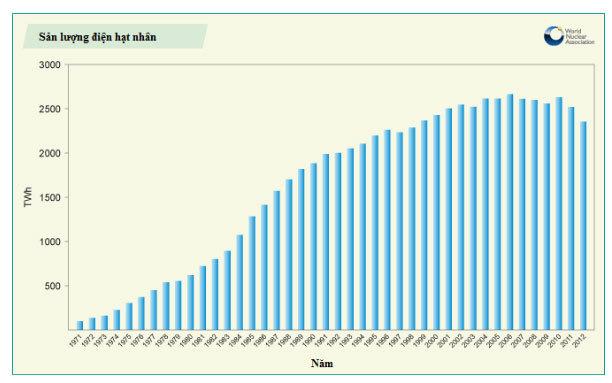 Điện hạt nhân và tương lai năng lượng bền vững