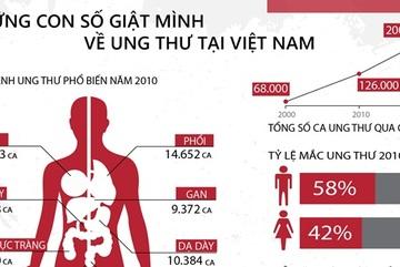 Những con số giật mình về ung thư ở Việt Nam