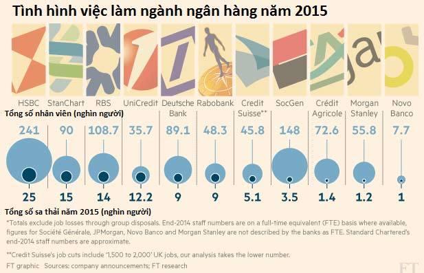 Hàng nghìn nhân viên ngân hàng sẽ mất việc năm 2016