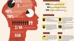 Báo động chứng tâm thần của người Việt