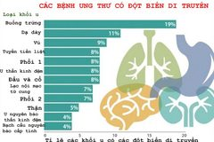 Những căn bệnh ung thư nào có tính di truyền?