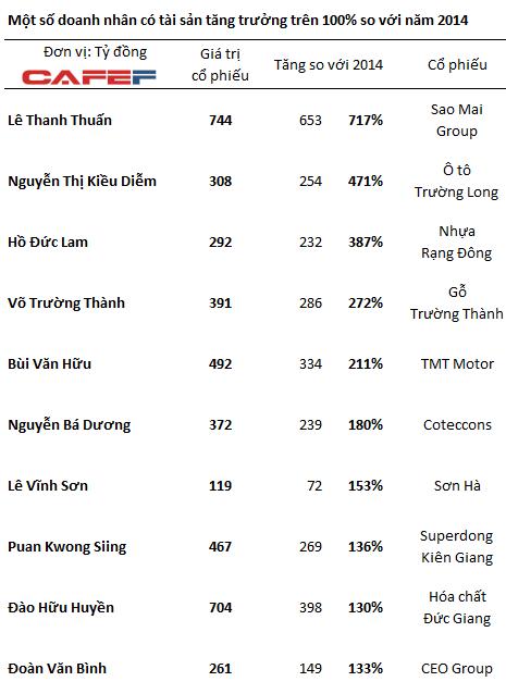 Nữ đại gia vô địch 2015: Túi tiền tăng gần 500%