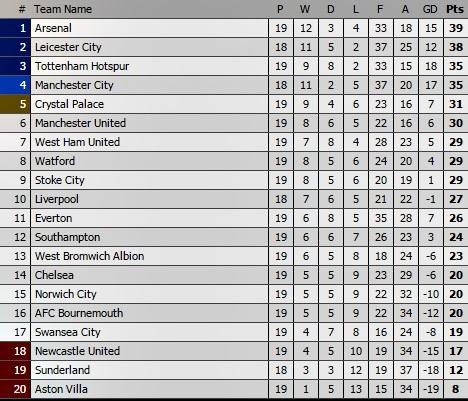 Arsenal, Bournemouth, Wenger, Ngoại hạng Anh, Premier League, bóng đá Anh