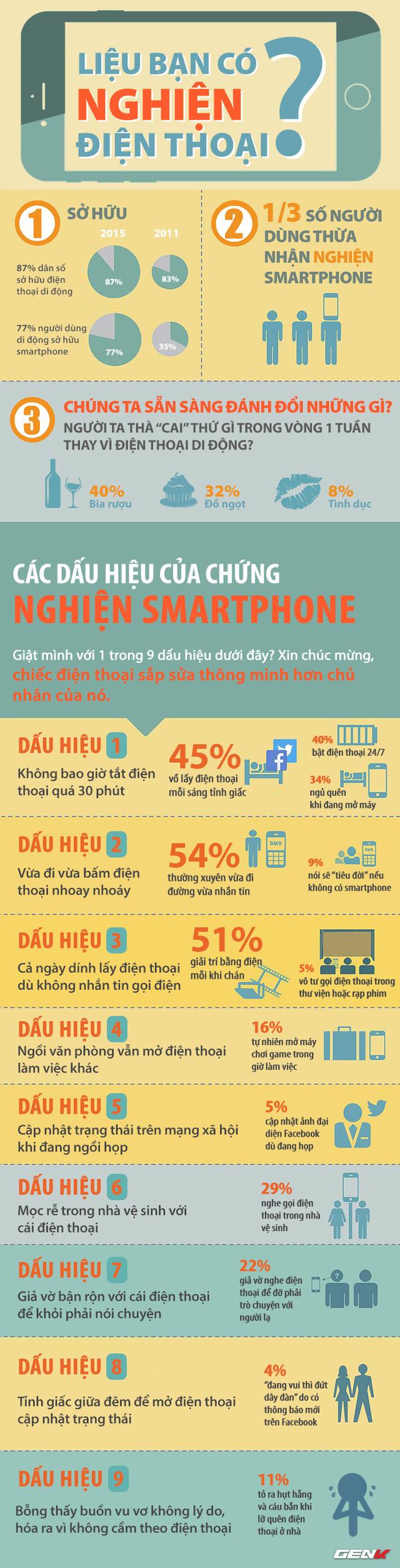 Bạn có phải người nghiện smartphone?