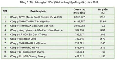 Đại gia ngoại đòi mua Dr Thanh với giá 2,1 tỷ USD
