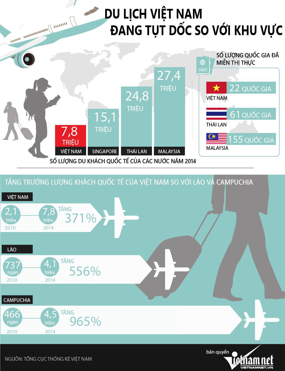 Những con số 'bàng hoàng' về du lịch Việt Nam