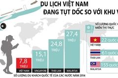 """Những con số """"bàng hoàng"""" về du lịch Việt Nam"""