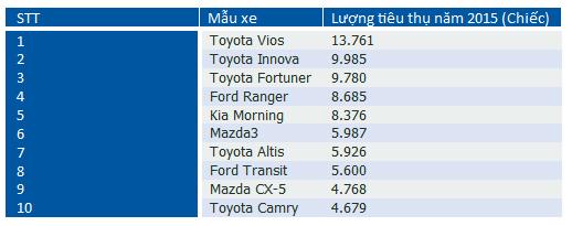 10 ôtô bán chạy nhất năm 2015 tại Việt Nam