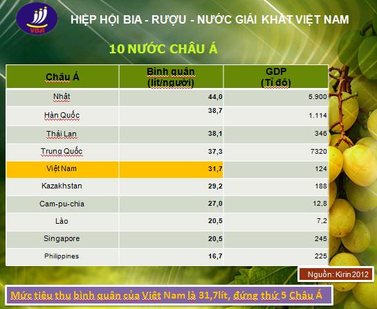 Con số khủng và 'tửu lượng' top 5 của người Việt